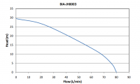 rainwater tank pump - Bianco BIA-JH40011S2 Submersible Drainage Pump