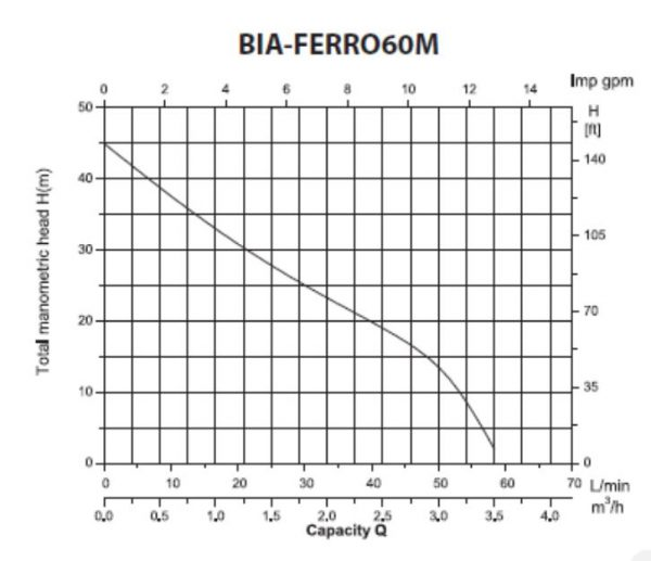 ferro60m graph a